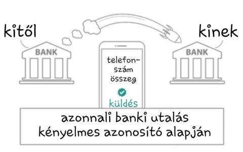 Banki utalás azonnal kényelmes azonosítóval