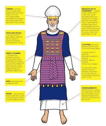 Kohen Gadol, főpap, ünnepi ruházat
